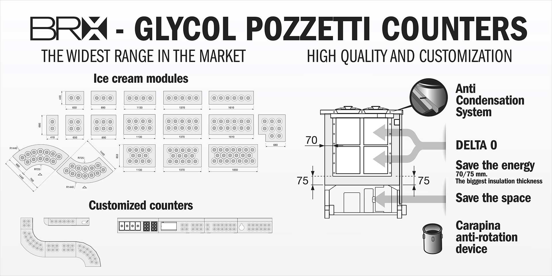 Glycole Pozzetti Counters