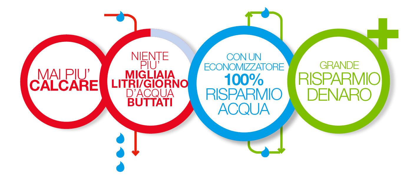 BRX _ Economizzatori risparmio acqua mai più calcare grande risparmio