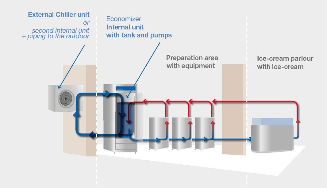 BRX _ Function scheme water economizers resp